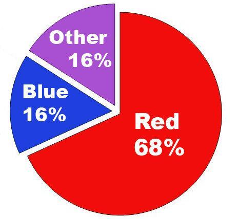 Tỷ lệ màu cà vạt được đeo qua 22 cuộc tranh luận giữa các ứng viên ứng cử tổng thống Hoa Kỳ