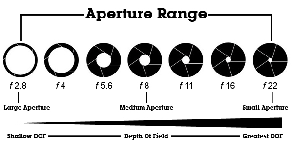 aperture-range