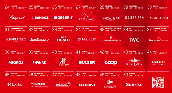 luxevn-best-swiss-brands-14-2